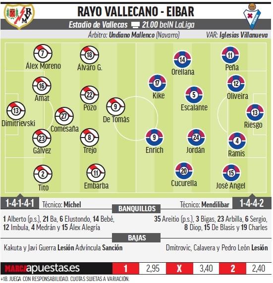 15435182241666 Las posibles alineaciones de Rayo y Eibar, según la prensa - Comunio-Biwenger