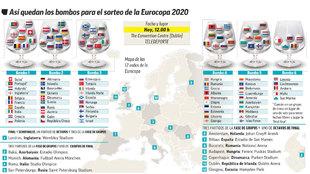 Distribución de los bombos para la Eurocopa 2020