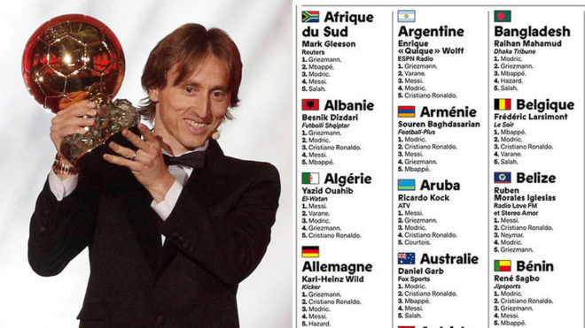 Ballon d'Or voting breakdown: Who did each country's journalist pick?