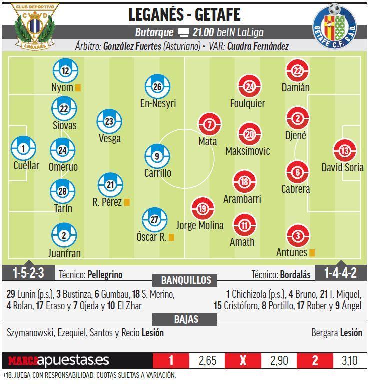 15441349511275 Las posibles alineaciones de Leganés y Getafe según la prensa - Comunio-Biwenger