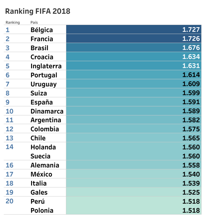 belgium end year top of fifa rankings marca in english