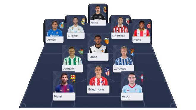 Alineaciones probables para la jornada 19 de LaLiga Santander