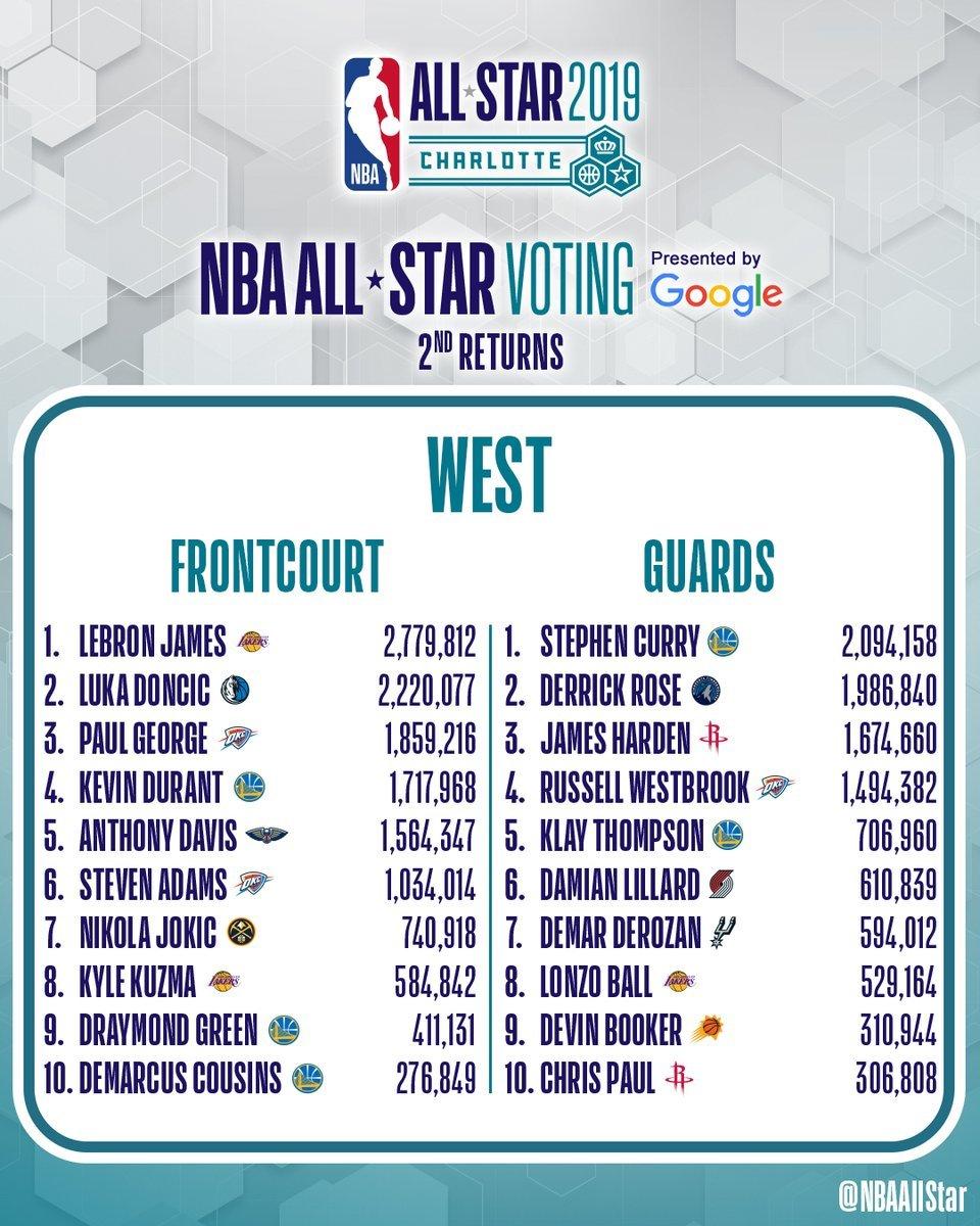 Doncic se coloca como segundo jugador con más votos para el All Star en el Oeste