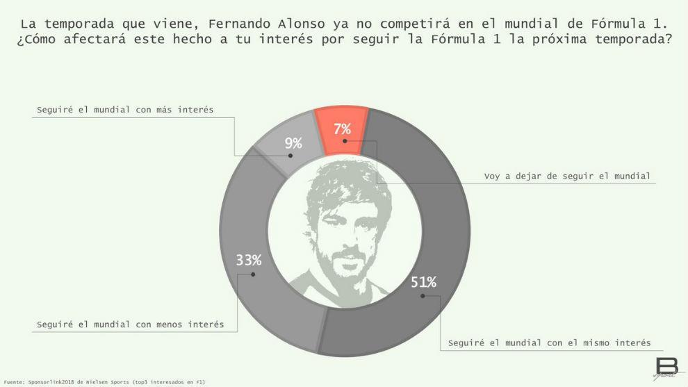 Así se reparte el nuevo interés de la F1 en España