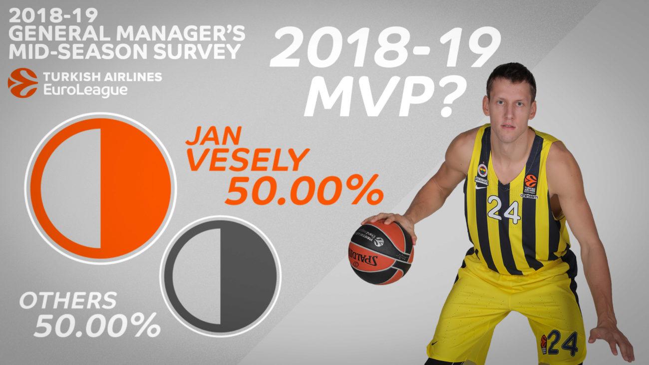 El 50% se decantó por el jugador checo del Fenerbahce, el más...