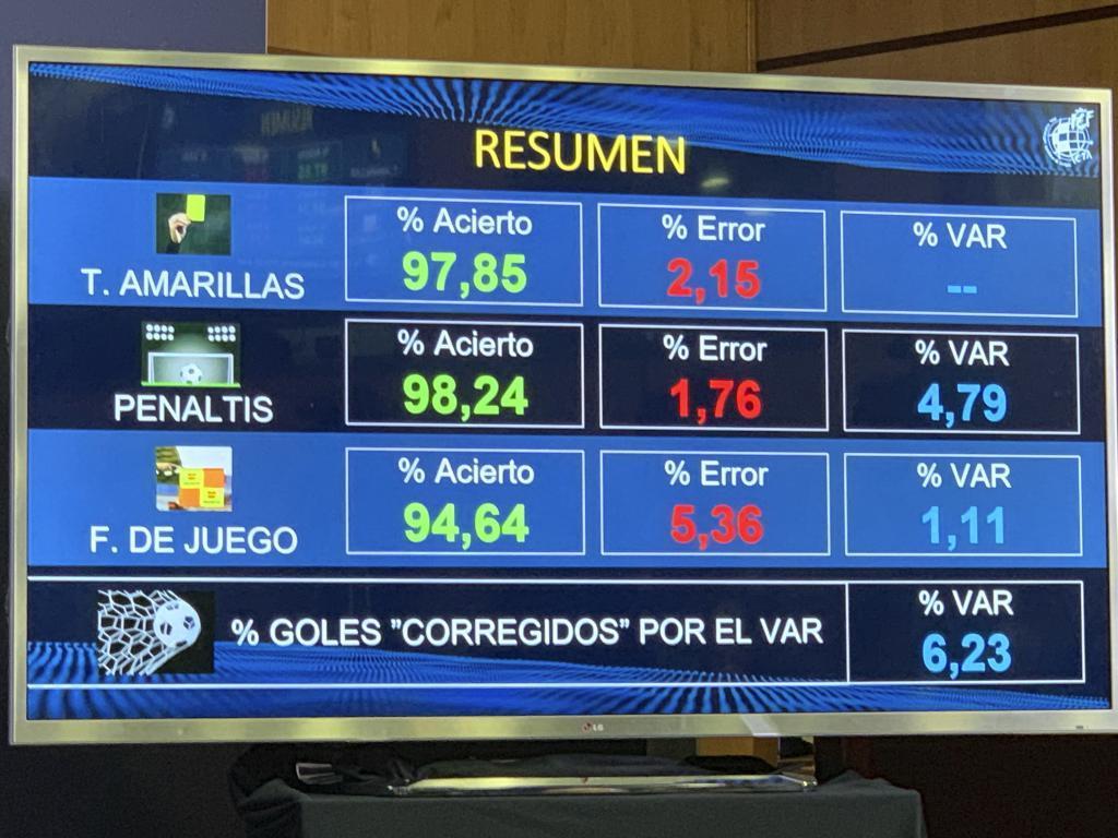 LaLiga Santander: VAR explained in nine sentences | MARCA in