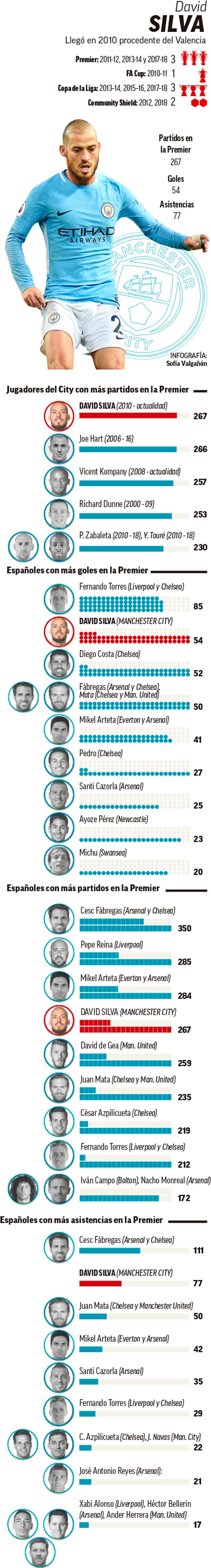 , David Silva's Premier League