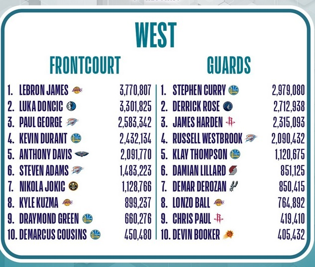 NBA: Doncic receives the third most votes for the All-Star game