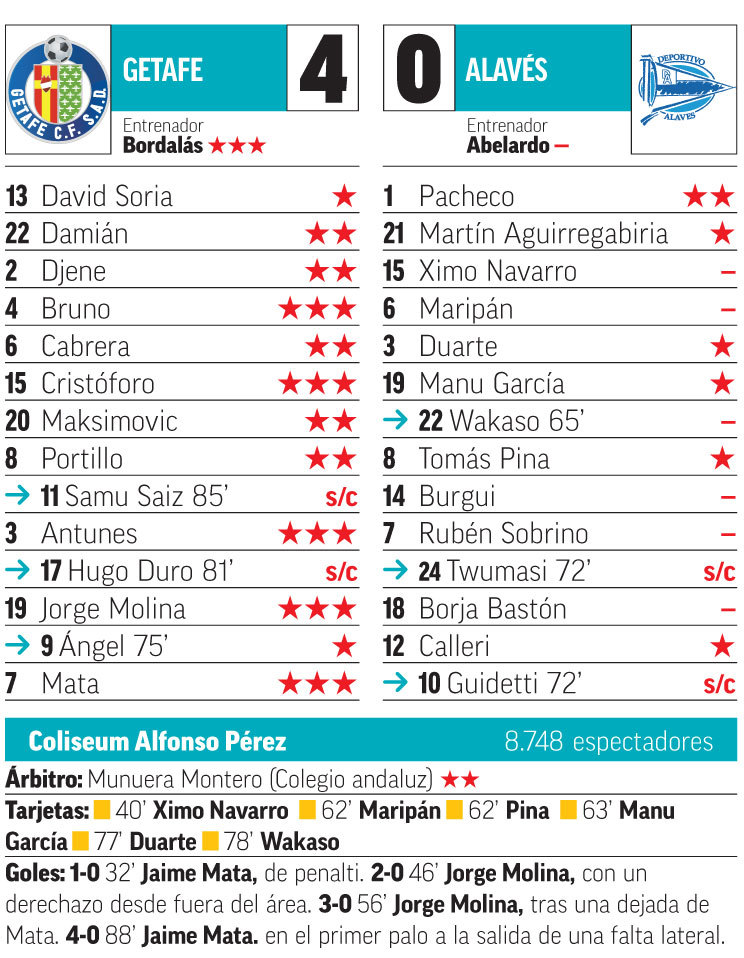 Getafe vs Alavés ¡Vaya par que tiene el Geta! - Liga Santander 2018-19  9ffcff01404f0