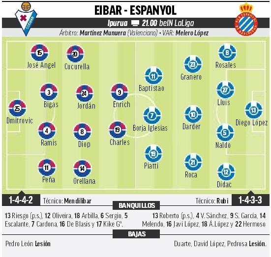 15480119011318 Las posibles alineaciones del Eibar y Espanyol, según la prensa - Comunio-Biwenger
