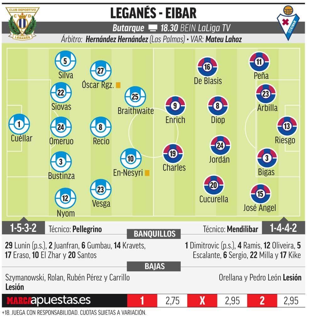 15484520495960 Las posibles alineaciones de Leganés y Eibar según la prensa - Comunio-Biwenger
