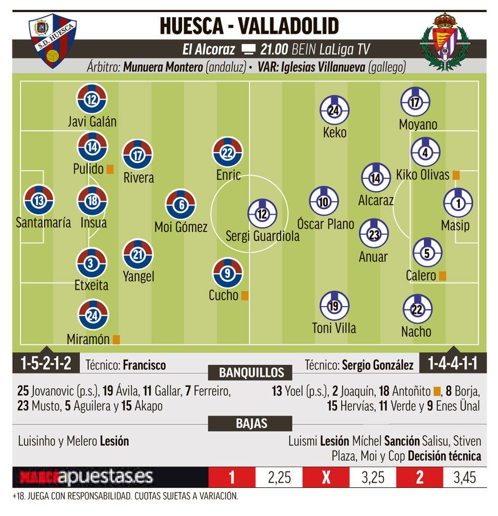 15489634971483 Las posibles alineaciones de Huesca y Valladolid según la prensa - Comunio-Biwenger