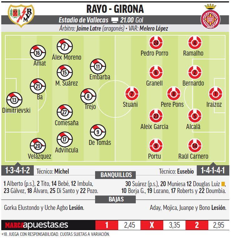 15513759748241 Las posibles alineaciones de Rayo y Girona según la prensa - Comunio-Biwenger