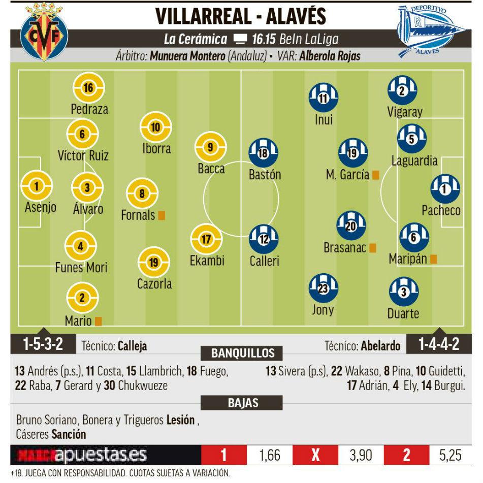 18e463968c890 Liga Santander 2018-19  Villarreal vs Alavés  Goles a renta variable ...