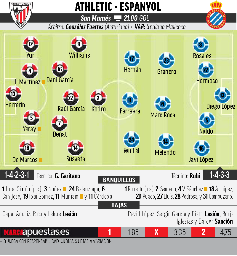 15519886040060 Las posibles alineaciones de Athletic y Espanyol según la prensa - Comunio-Biwenger