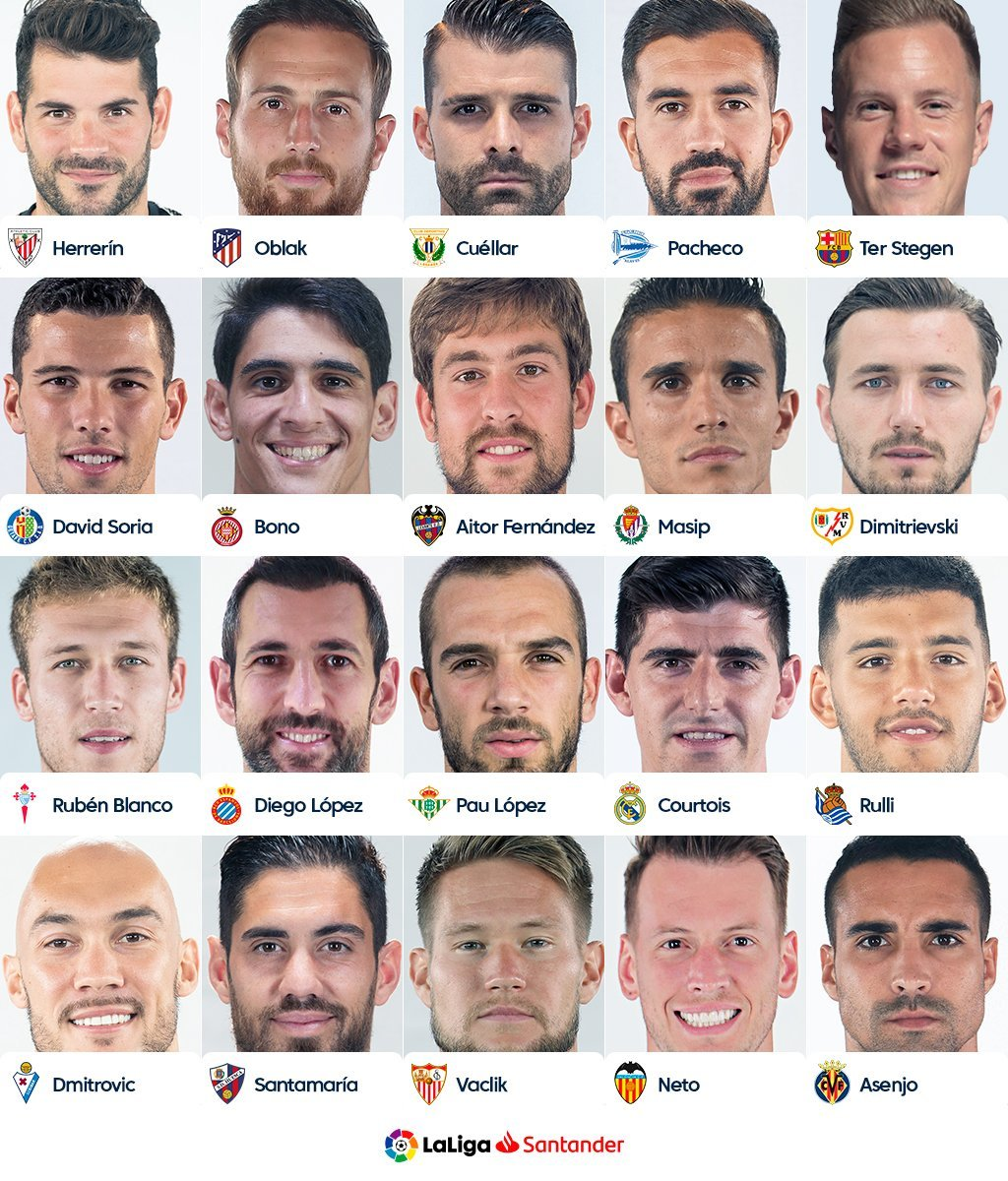 ¿Quién es el mejor portero de LaLiga Santander?