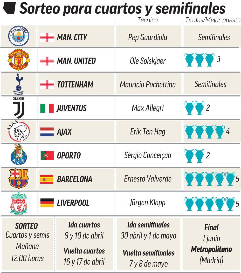 Calendario 2019 Ucl.Champions League Barcelona V Man Utd Ajax V Juve