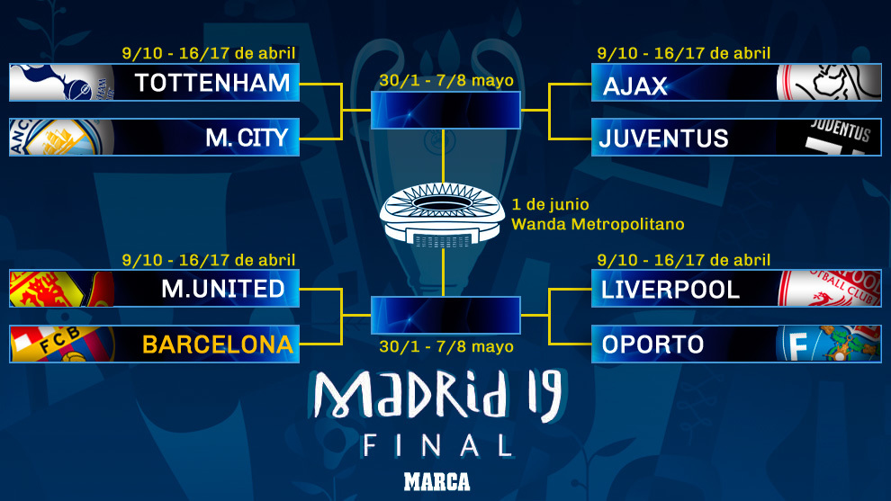 Champions League Draw: Perfect draw for Barcelona | MARCA ...
