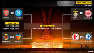 Así quedaron los cruces de cuartos de Europa League