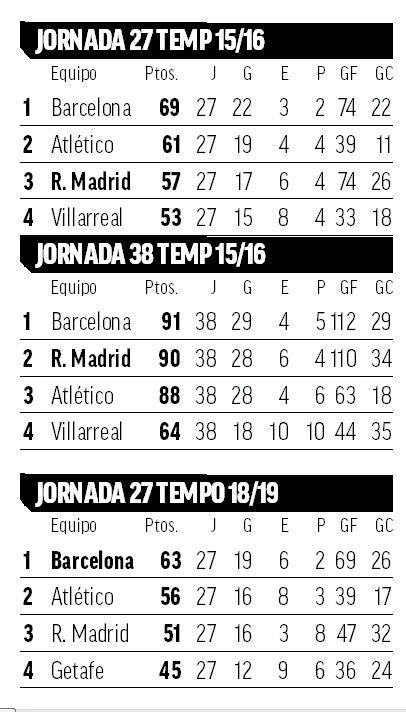 LaLiga Santander: Zidane sets Real Madrid a challenge: Win