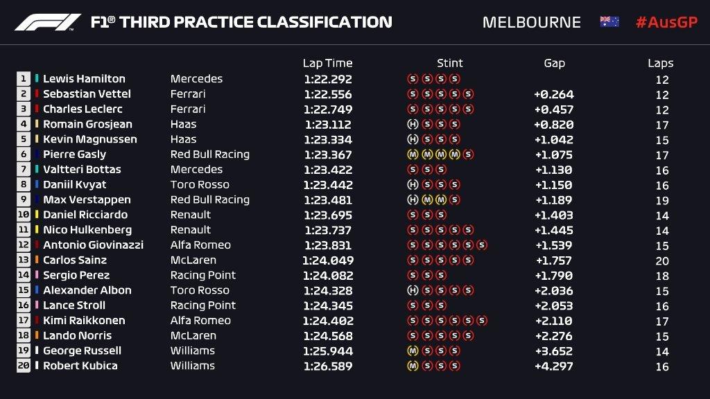 Gran Premio de Australia 2019 15527099867337