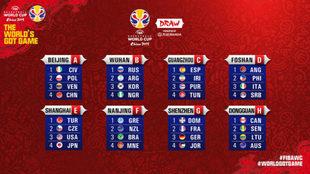 Así quedan los ocho grupos del Mundial 2019 de China y su calendario