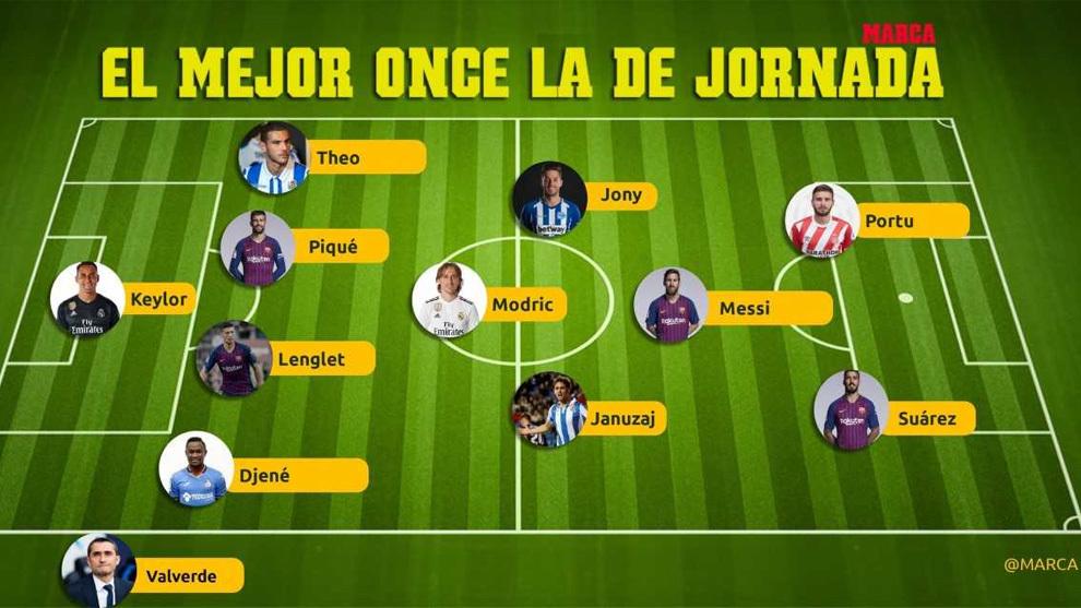 Los 11 Elegidos Para Formar El Mejor Equipo De La Jornada En Laliga