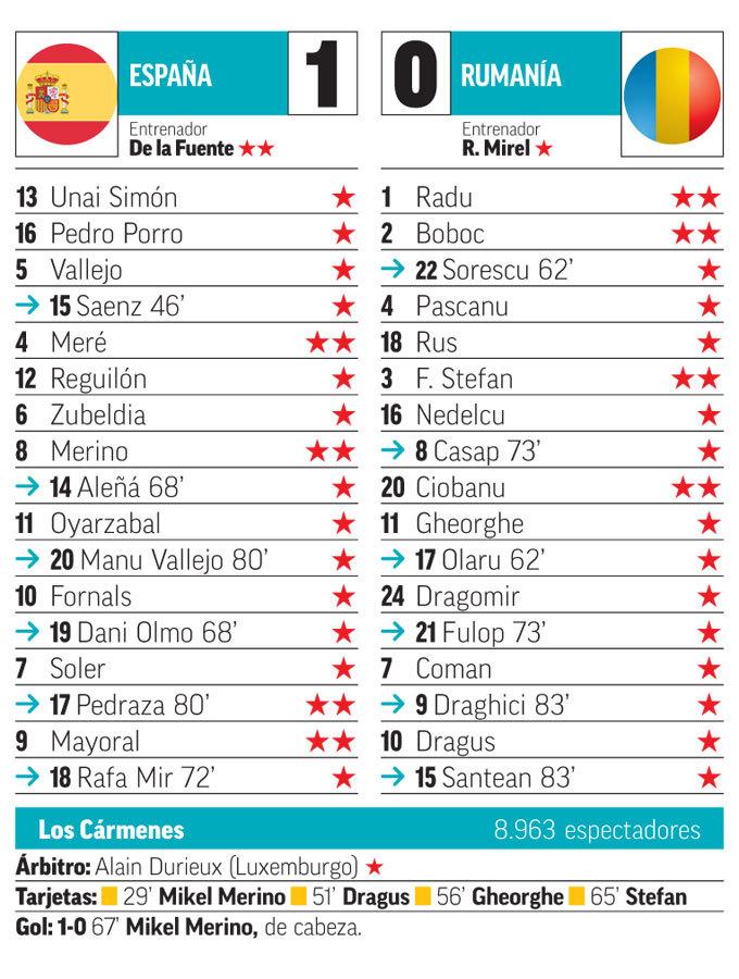 Calendario U21.Spain U21 Merino Header Seals Deserved But Hard Fought Win