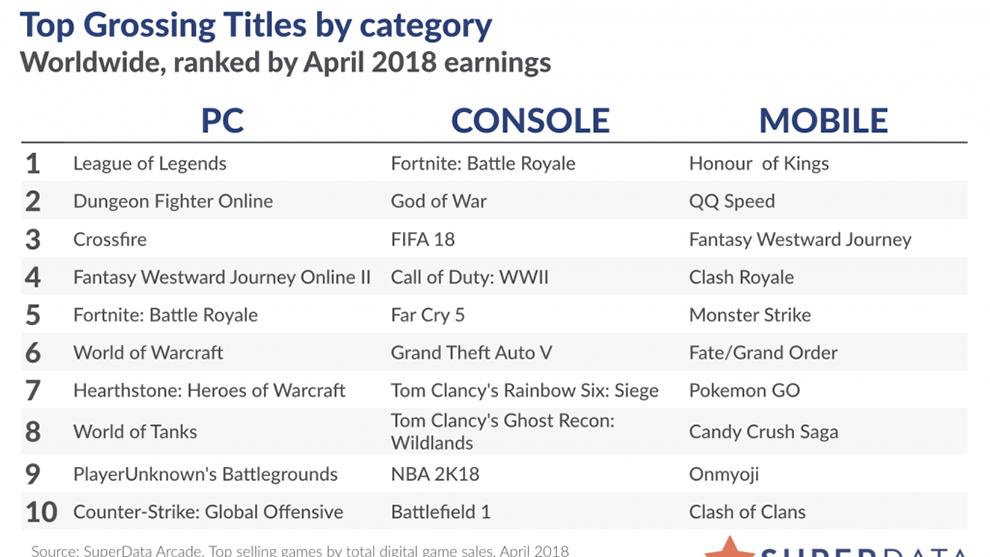 Fortnite Auto Que Fortnite Fortnite Ya Genera Casi 300 Millones De Dolares Mensuales En Compras In Game Marca Com