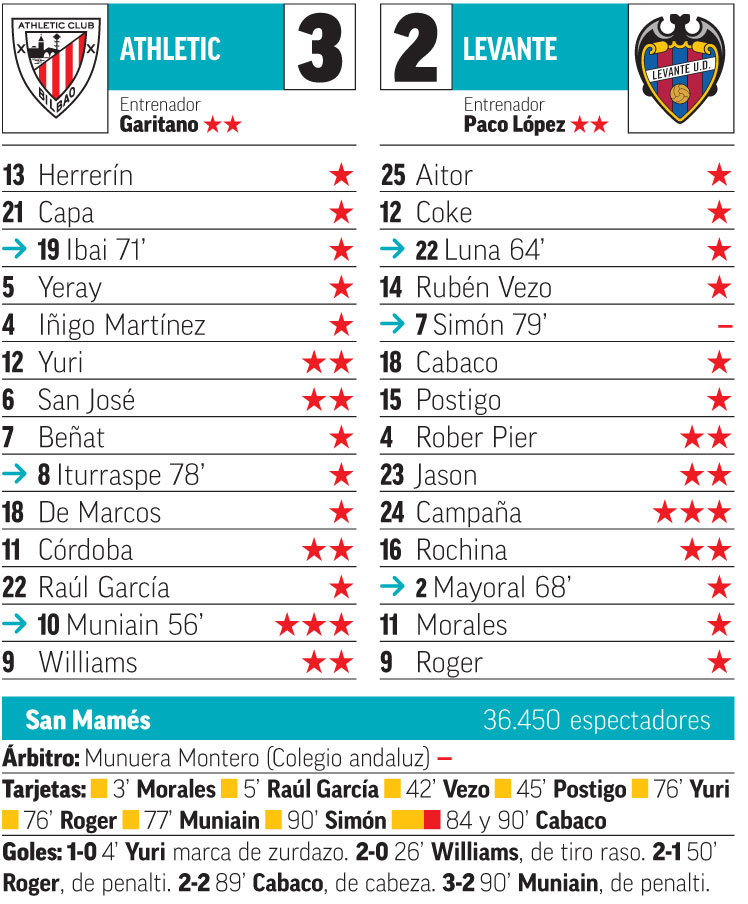 Athletic Vs Levante Un León Anda Suelto