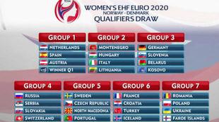 Los grupos de la fase de clasificación para el Europeo 2020 /