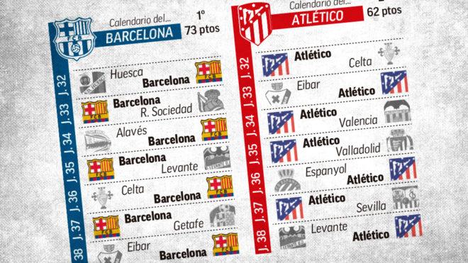 Calendario Del Barcelona.Liga Espanola Las Cuentas Del Barcelona Para El Aliron Campeon En