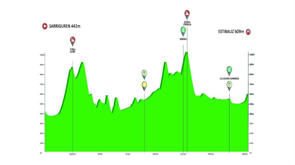 Calendario 2020 Pais Vasco.Ciclismo Vuelta Al Pais Vasco 2019 Hora Perfil Recorrido Y