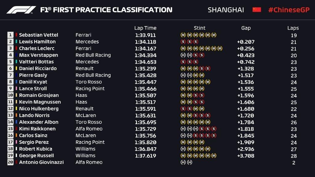 Gran Premio de China 2019 15550403831868