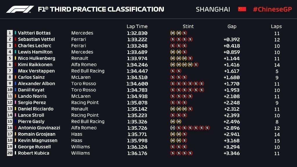 Gran Premio de China 2019 15551285051843
