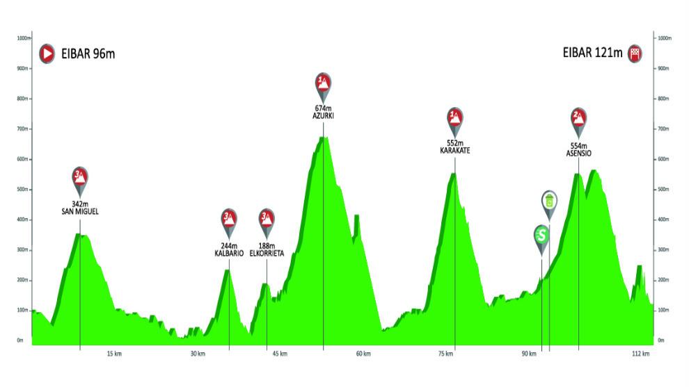 Calendario 2020 Pais Vasco.Ciclismo Vuelta Al Pais Vasco 2019 Hora Perfil Recorrido Y Donde