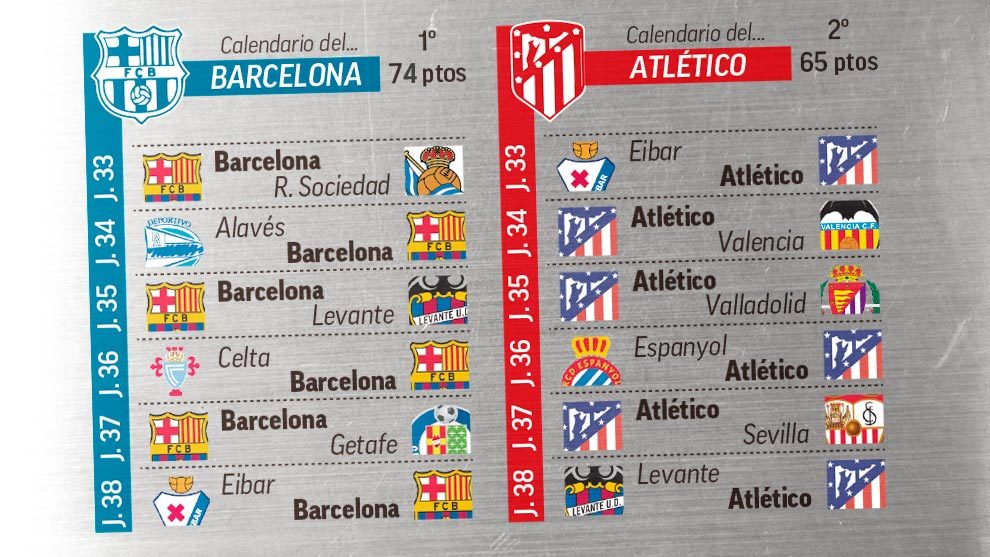 Calendario Del Barcelona.Fc Barcelona El Atleti Cambia Las Cuentas Del Barca Que Ya No