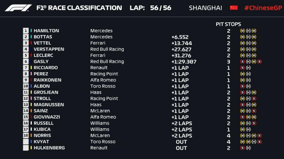 Gran Premio de China 2019 15552312724188