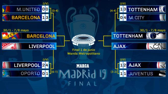 Champions League Semi Finals Set Tottenham Vs Ajax And Barca Vs Liverpool Marca In English