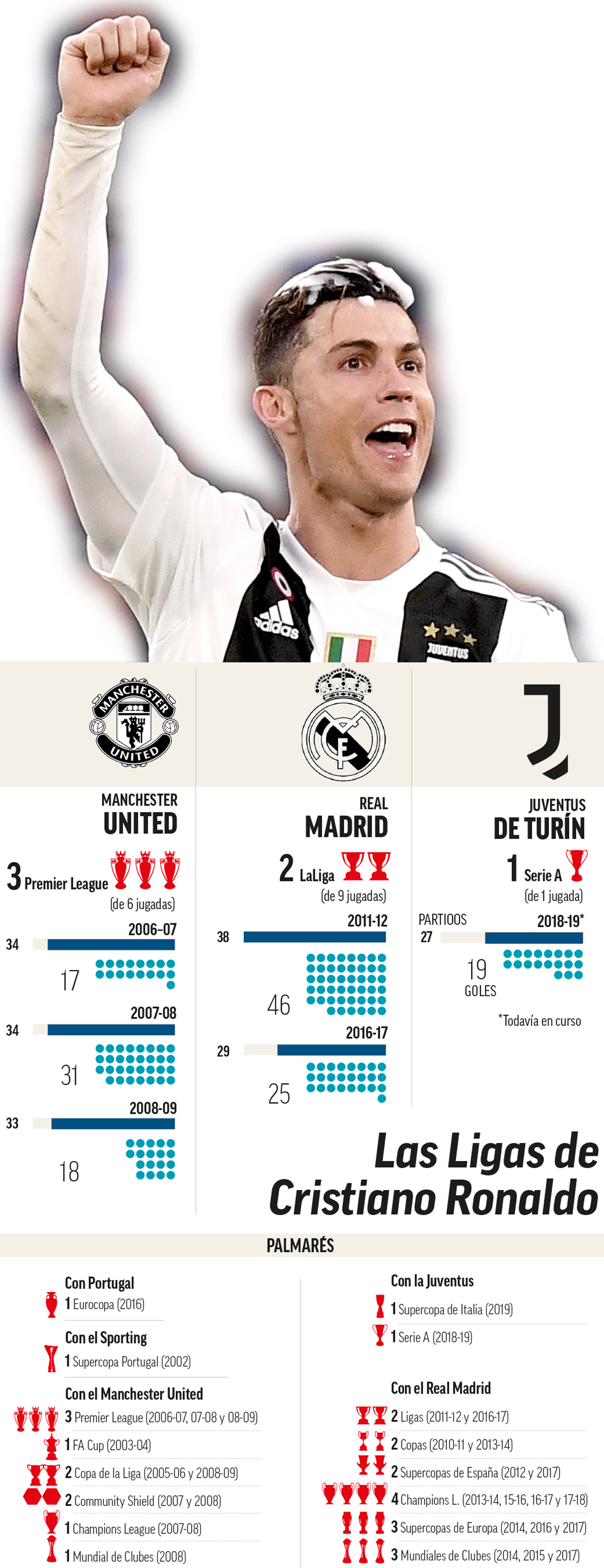 Las Ligas de Cristiano Ronaldo