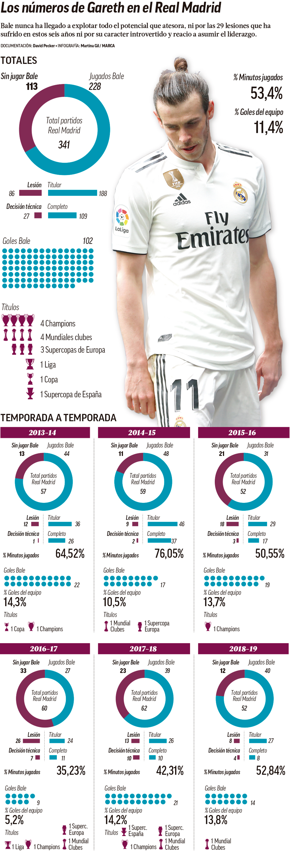 Bale's numbers at Real Madrid