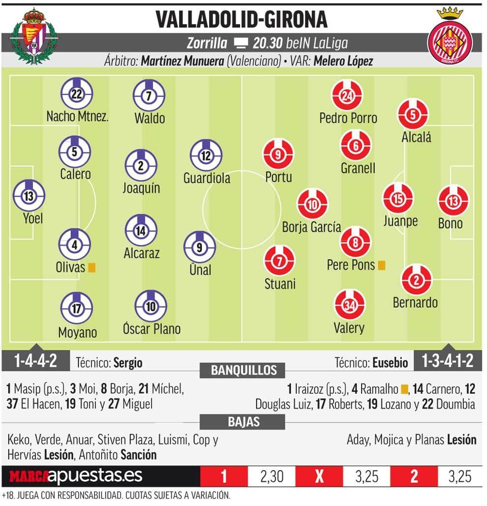 15559640455384 Las posibles alineaciones de Valladolid y Girona según la prensa - Comunio-Biwenger