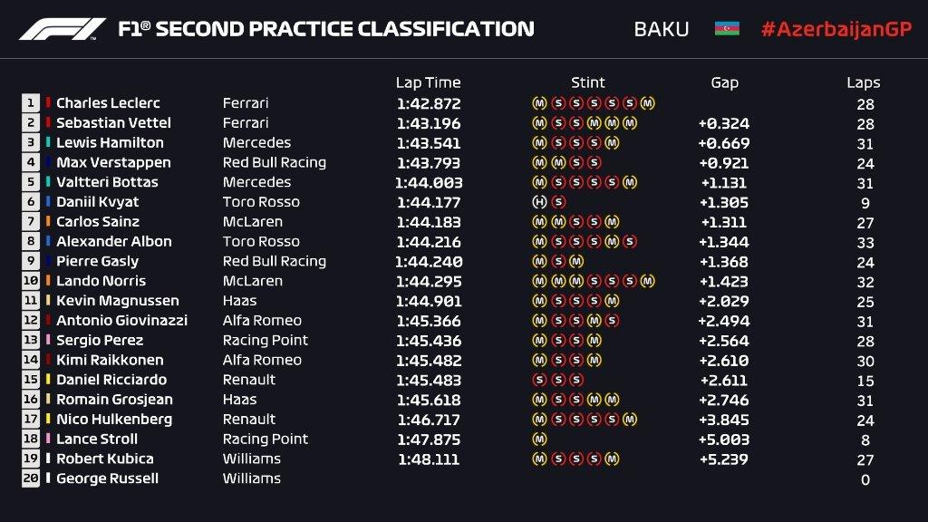 Gran Premio de Azerbaijan 2019 15562894942255