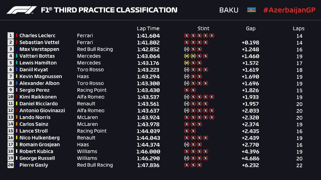 Gran Premio de Azerbaijan 2019 15563635802403