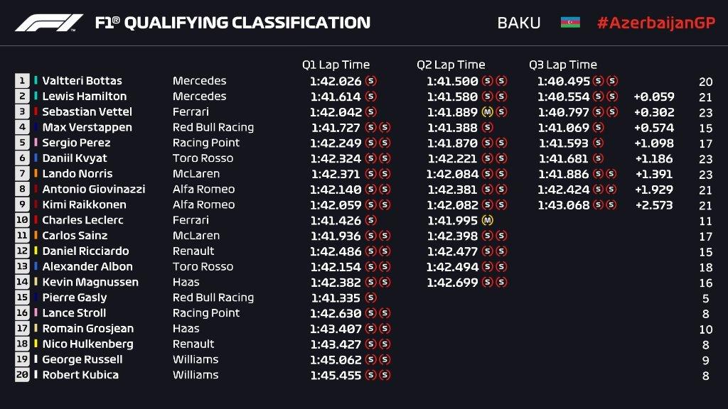Gran Premio de Azerbaijan 2019 15563783923927