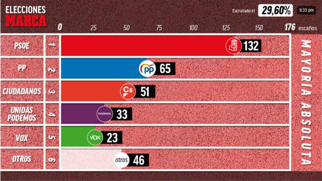 PSOE y Vox toman el feudo popular