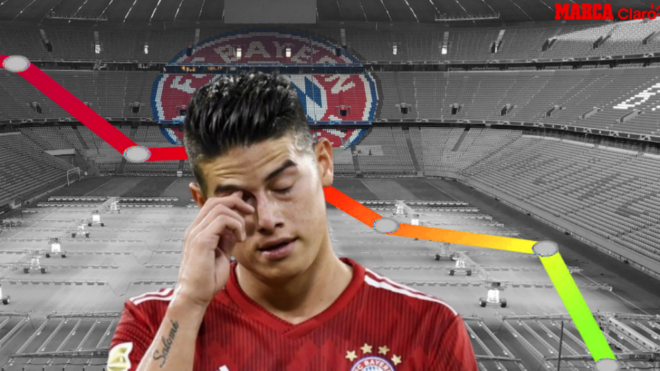 The reason why James Rodriguez wishes to leave Bayern Munich | MARCA