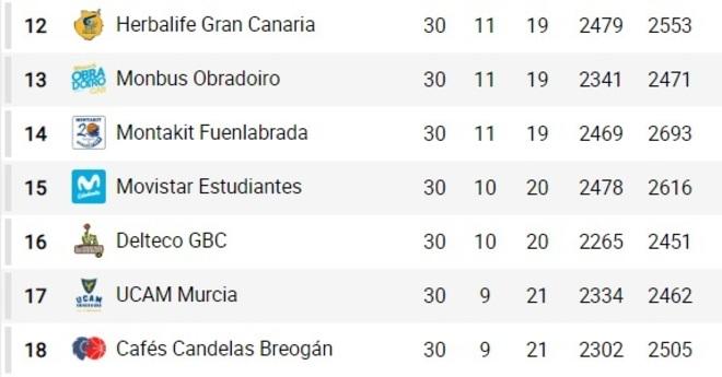 buen servicio mejor lugar colores armoniosos ACB - Liga Endesa 2019: Así va la clasificación de la Liga ...