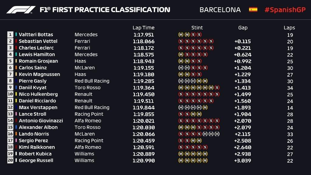 Gran Premio de España 2019 15574847636039