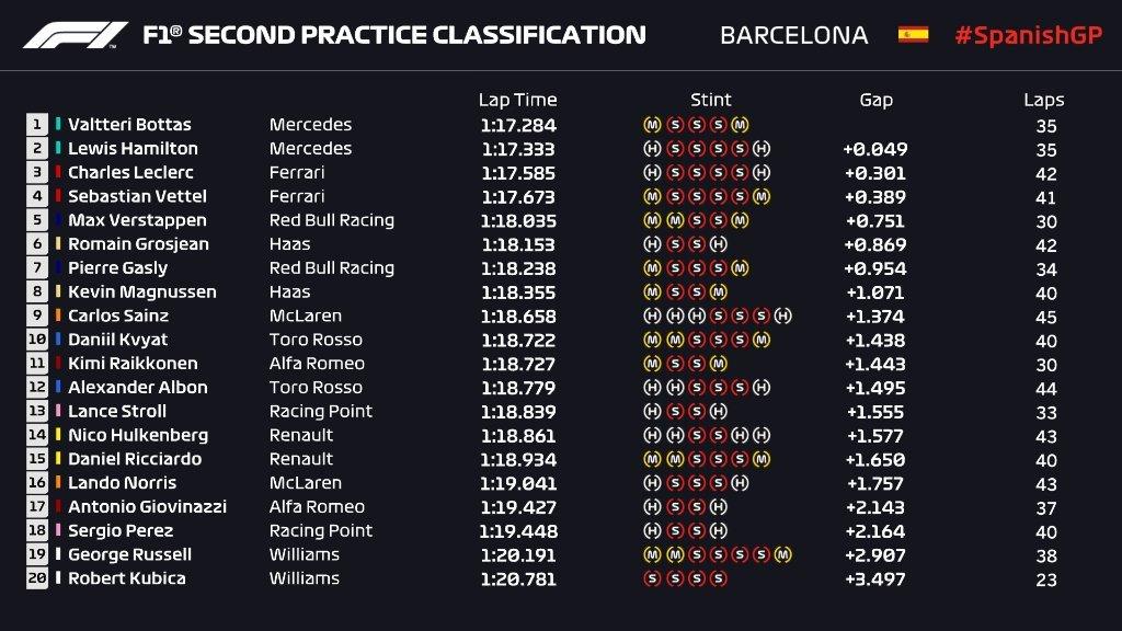 Gran Premio de España 2019 15574991267895